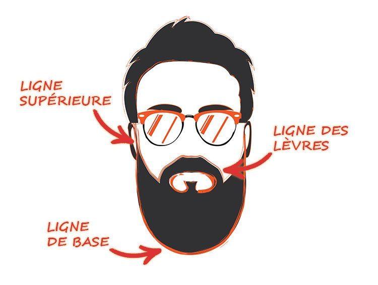 Tracer les contours de sa barbe